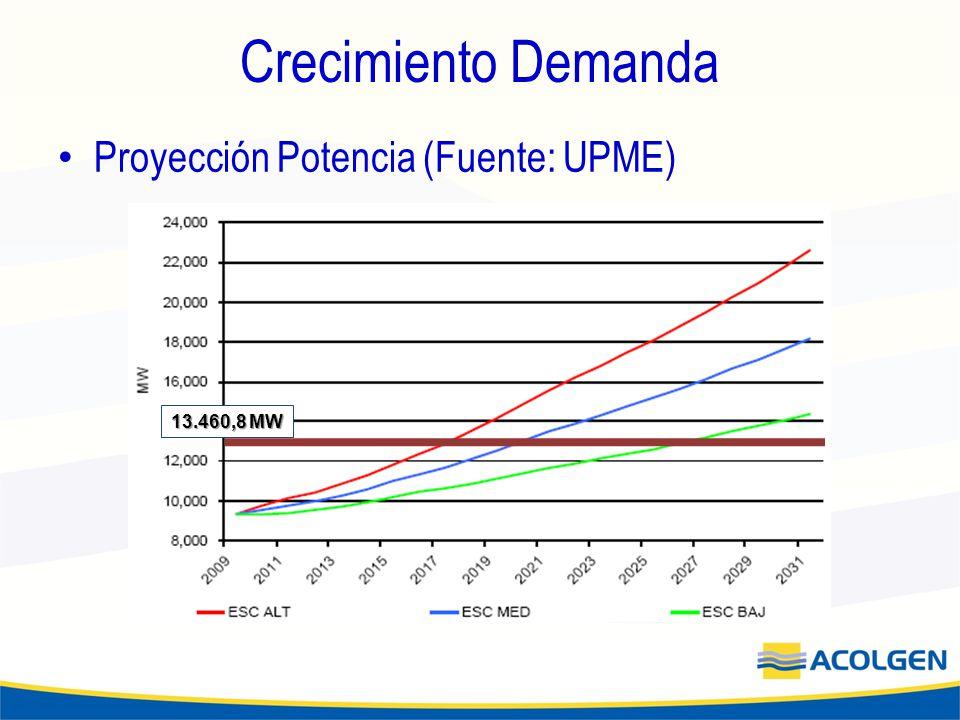 Crecimiento Demanda Proyección Potencia (Fuente: UPME) 13.460,8 MW