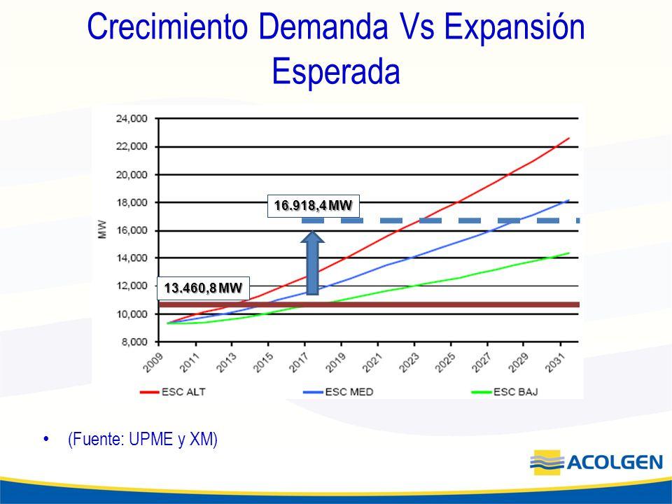 Crecimiento Demanda Vs Expansión Esperada (Fuente: UPME y XM) 13.460,8 MW 16.918,4 MW