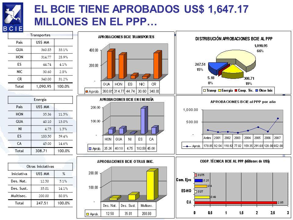 EL BCIE TIENE APROBADOS US$ 1,647.17 MILLONES EN EL PPP… Transportes Pa í sUS$ MM GUA 360.8533.1% HON 314.7728.9% ES 44.744.1% NIC 30.602.8% CR 340.00