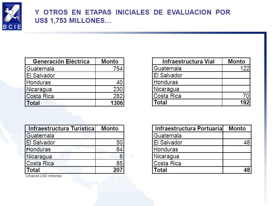 Y OTROS EN ETAPAS INICIALES DE EVALUACION POR US$ 1,753 MILLONES… Generación EléctricaMonto Guatemala754 El Salvador Honduras40 Nicaragua230 Costa Ric