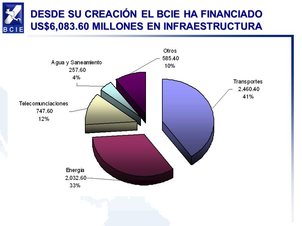 DESDE SU CREACIÓN EL BCIE HA FINANCIADO US$6,083.60 MILLONES EN INFRAESTRUCTURA