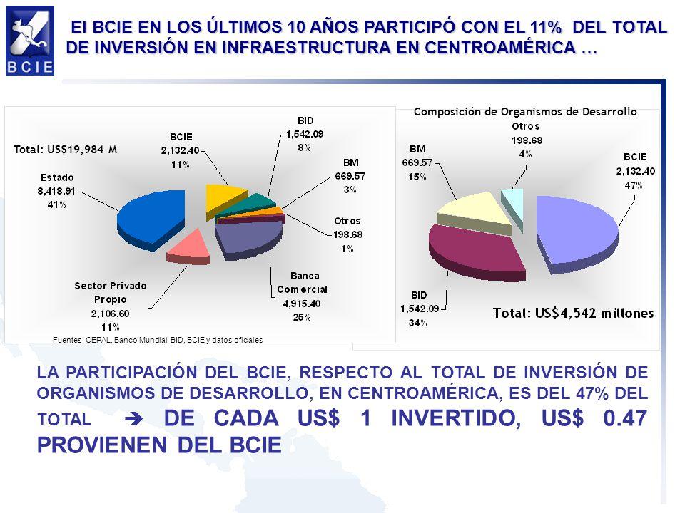 Total: US$19,984 M Fuentes: CEPAL, Banco Mundial, BID, BCIE y datos oficiales Composición de Organismos de Desarrollo El BCIE EN LOS ÚLTIMOS 10 AÑOS P