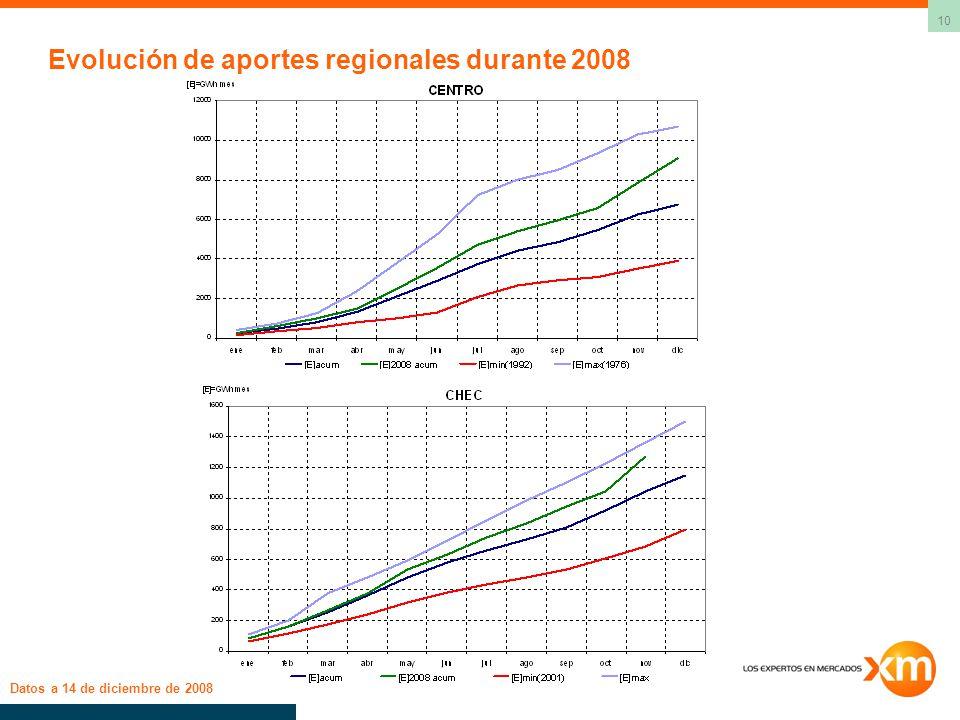 10 Evolución de aportes regionales durante 2008 Datos a 14 de diciembre de 2008