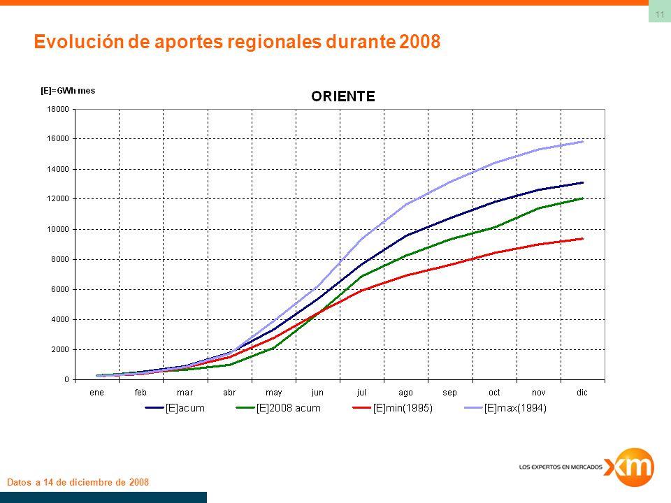 11 Evolución de aportes regionales durante 2008 Datos a 14 de diciembre de 2008