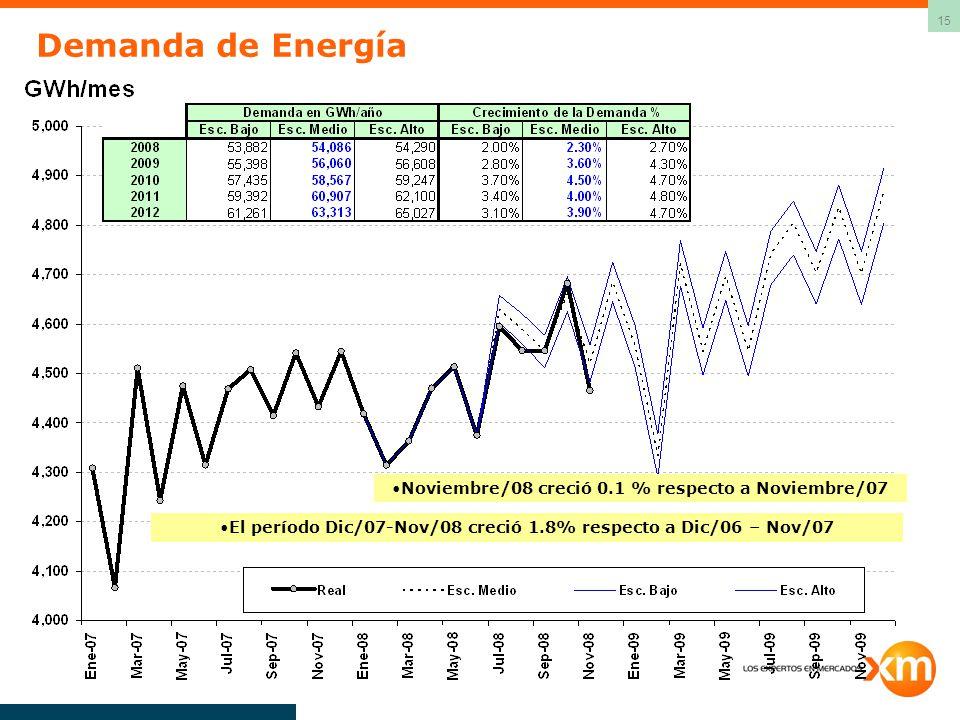 15 Demanda de Energía El período Dic/07-Nov/08 creció 1.8% respecto a Dic/06 – Nov/07 Noviembre/08 creció 0.1 % respecto a Noviembre/07