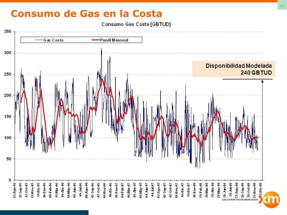 17 Consumo de Gas en la Costa Disponibilidad Modelada 240 GBTUD
