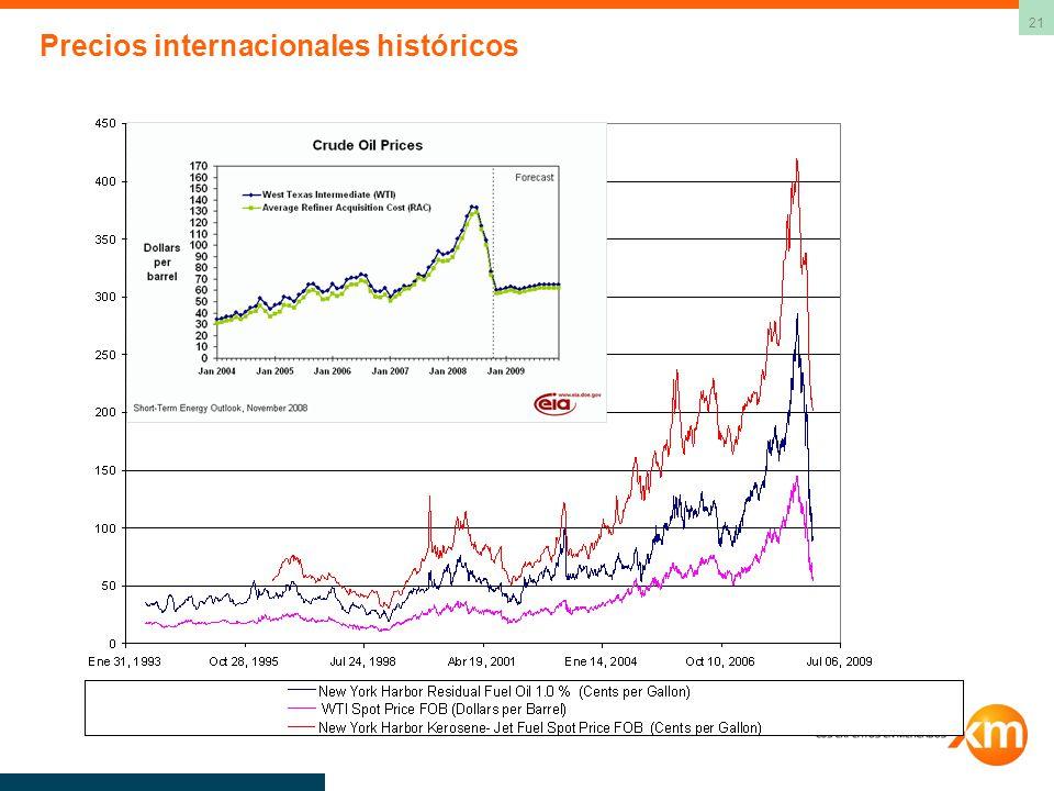 21 Precios internacionales históricos