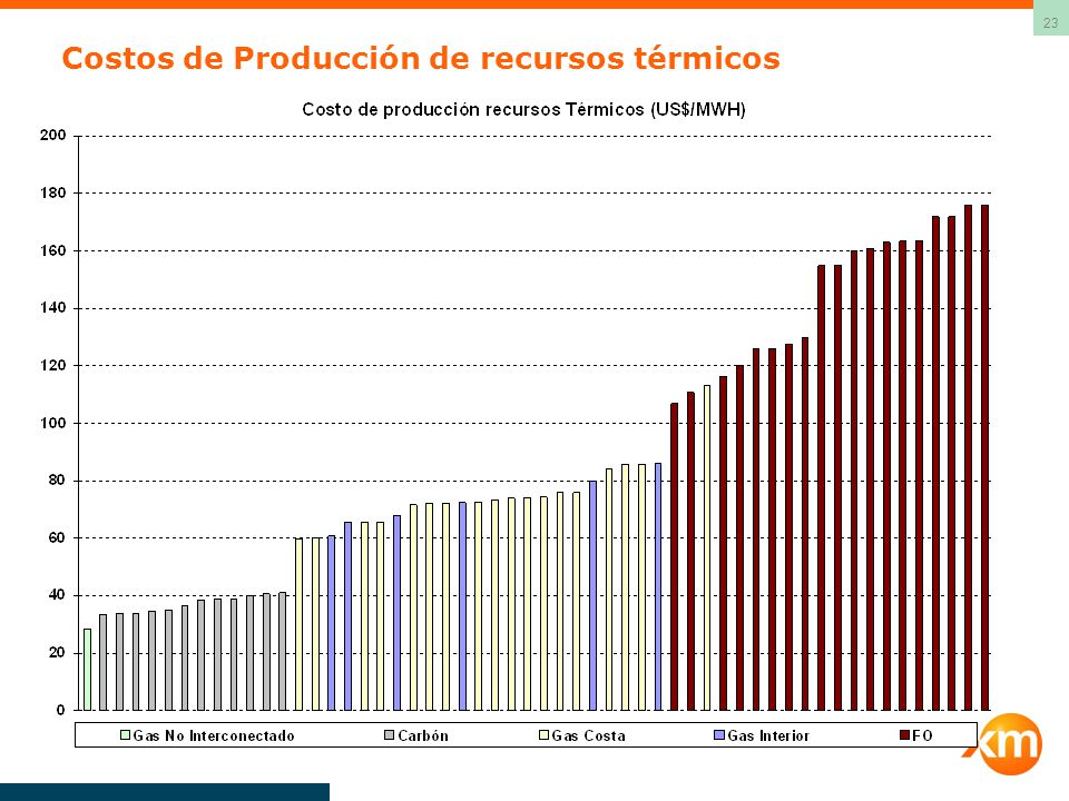 23 Costos de Producción de recursos térmicos