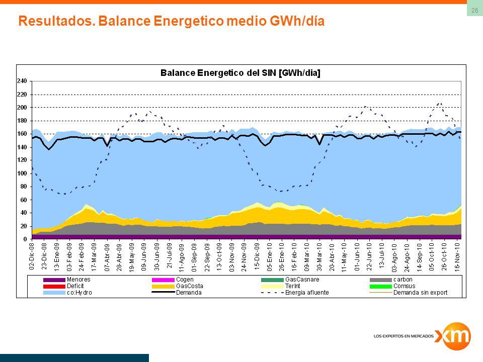 26 Resultados. Balance Energetico medio GWh/día