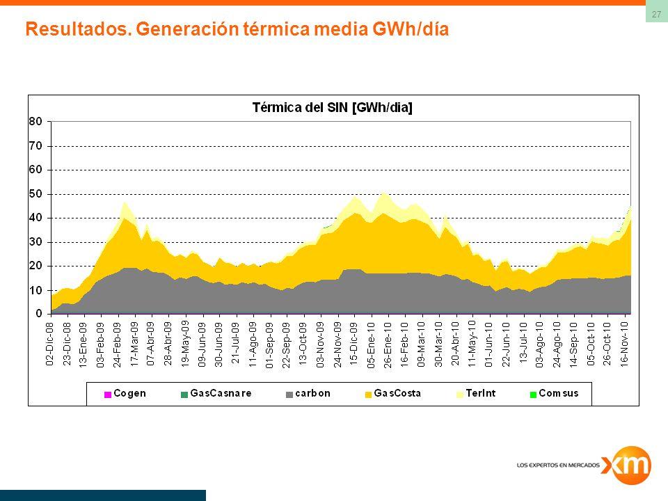 27 Resultados. Generación térmica media GWh/día