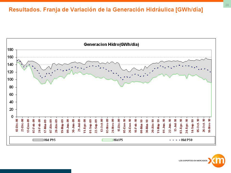 28 Resultados. Franja de Variación de la Generación Hidráulica [GWh/día]