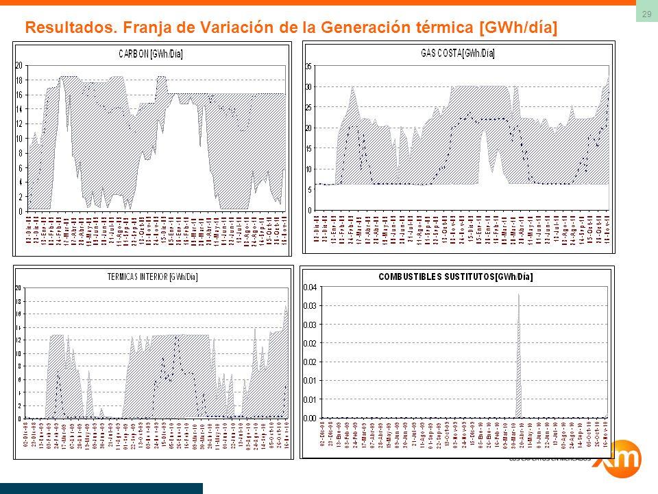 29 Resultados. Franja de Variación de la Generación térmica [GWh/día]