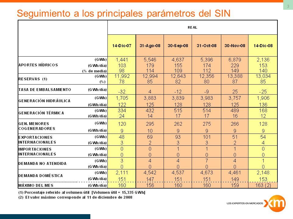 3 Seguimiento a los principales parámetros del SIN