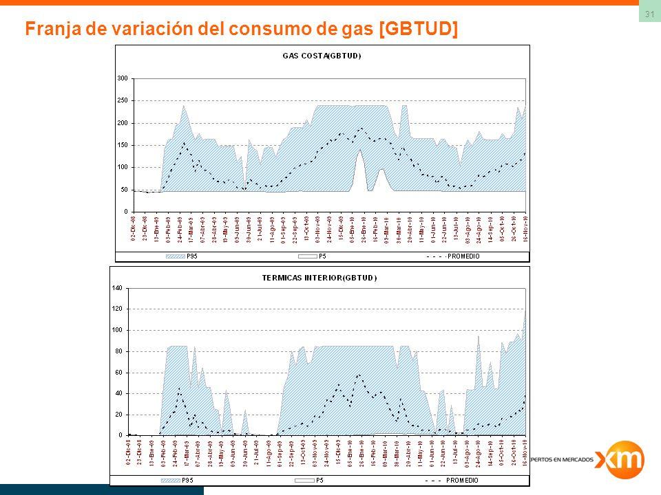 31 Franja de variación del consumo de gas [GBTUD]