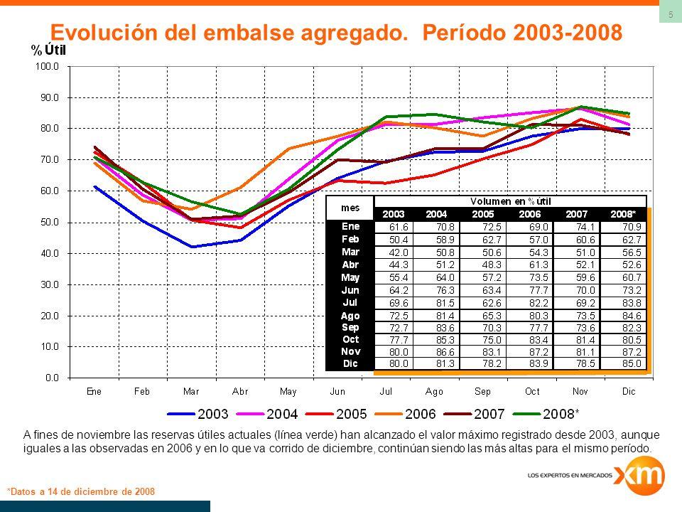 6 Volumen de los embalses a 14 de diciembre de 2008 Volumen Util Diario Nombre% ANTIOQUIA MIEL I97.8 MIRAFLORES91.6 PENOL100.0 PLAYAS100.0 PORCE II65.0 PUNCHINA90.3 RIOGRANDE296.5 SAN LORENZO89.9 TRONERAS27.4 total Antioquia97.7 CARIBE URRA190.0 total Caribe90.0 CENTRO AGREGADO BOGOTA61.2 BETANIA95.5 MUNA100.0 PRADO100.0 total Centro63.6