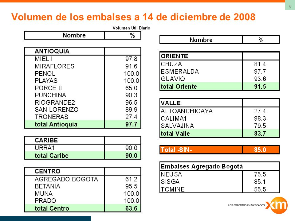7 Evolución de la reserva útil de algunos embalses Datos a 14 de diciembre de 2008 El embalse El Peñol se encuentra a fines de cada mes – desde junio de 2008-, arriba de su capacidad útil.