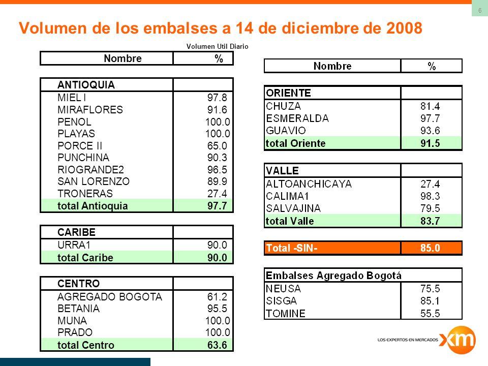 6 Volumen de los embalses a 14 de diciembre de 2008 Volumen Util Diario Nombre% ANTIOQUIA MIEL I97.8 MIRAFLORES91.6 PENOL100.0 PLAYAS100.0 PORCE II65.