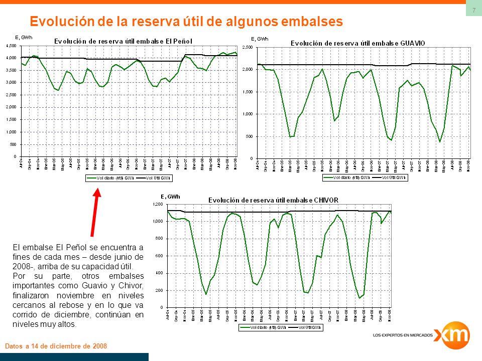 7 Evolución de la reserva útil de algunos embalses Datos a 14 de diciembre de 2008 El embalse El Peñol se encuentra a fines de cada mes – desde junio