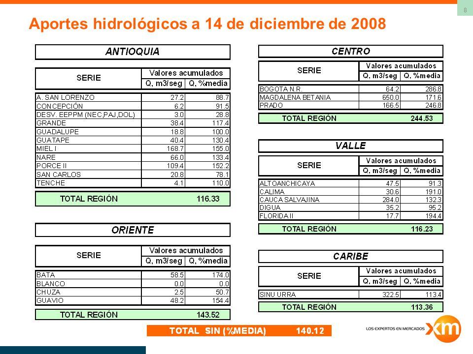 8 Aportes hidrológicos a 14 de diciembre de 2008