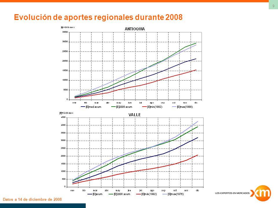 9 Evolución de aportes regionales durante 2008 Datos a 14 de diciembre de 2008
