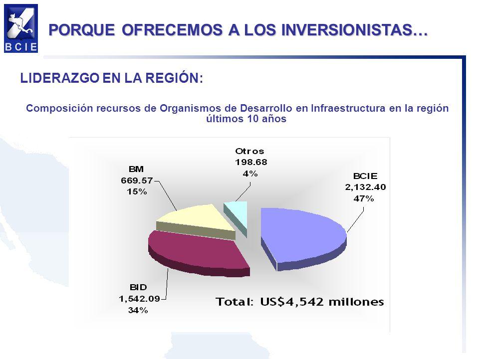 LIDERAZGO EN LA REGIÓN: Composición recursos de Organismos de Desarrollo en Infraestructura en la región últimos 10 años PORQUE OFRECEMOS A LOS INVERSIONISTAS…