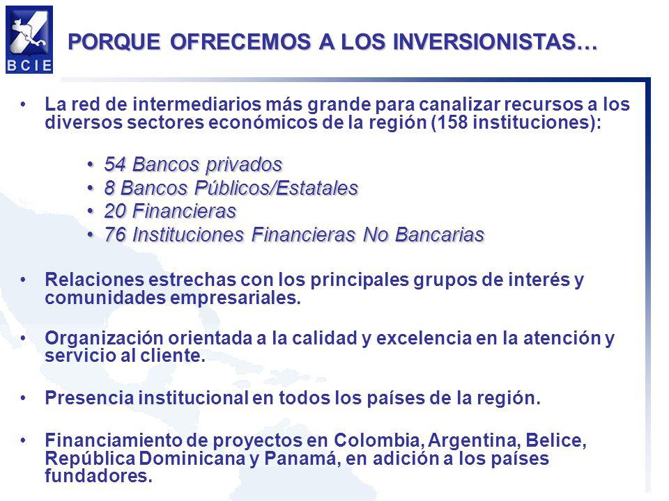 La red de intermediarios más grande para canalizar recursos a los diversos sectores económicos de la región (158 instituciones): 54 Bancos privados54 Bancos privados 8 Bancos Públicos/Estatales8 Bancos Públicos/Estatales 20 Financieras20 Financieras 76 Instituciones Financieras No Bancarias76 Instituciones Financieras No Bancarias Relaciones estrechas con los principales grupos de interés y comunidades empresariales.