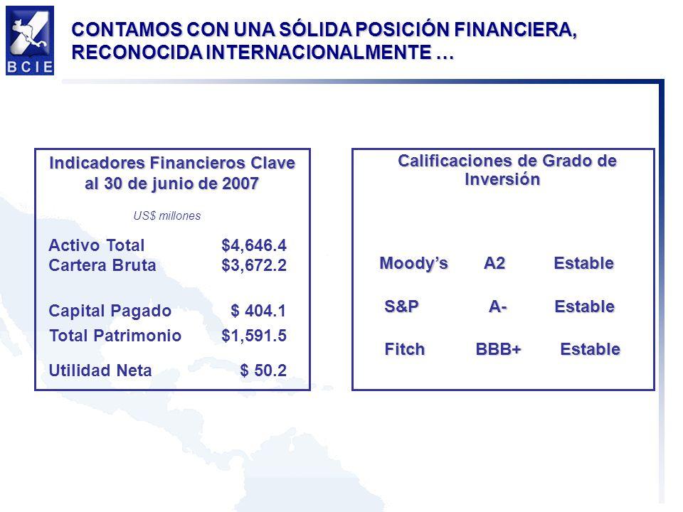 7 Indicadores Financieros Clave al 30 de junio de 2007 US$ millones Activo Total$4,646.4 Cartera Bruta$3,672.2 Capital Pagado$ 404.1 Total Patrimonio$1,591.5 Utilidad Neta$ 50.2 CONTAMOS CON UNA SÓLIDA POSICIÓN FINANCIERA, RECONOCIDA INTERNACIONALMENTE … Calificaciones de Grado de Inversión Moodys A2 Estable Moodys A2 Estable S&P A- Estable S&P A- Estable FitchBBB+ Estable FitchBBB+ Estable