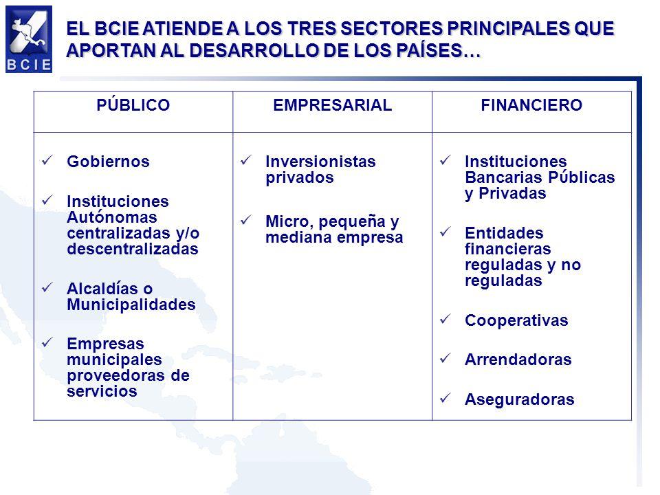 EL BCIE ATIENDE A LOS TRES SECTORES PRINCIPALES QUE APORTAN AL DESARROLLO DE LOS PAÍSES… PÚBLICOEMPRESARIALFINANCIERO Gobiernos Instituciones Aut ó nomas centralizadas y/o descentralizadas Alcald í as o Municipalidades Empresas municipales proveedoras de servicios Inversionistas privados Micro, peque ñ a y mediana empresa Instituciones Bancarias P ú blicas y Privadas Entidades financieras reguladas y no reguladas Cooperativas Arrendadoras Aseguradoras