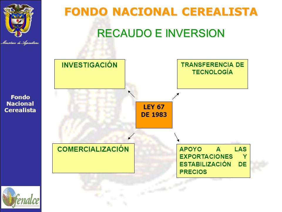 Ministerio de Agricultura Fondo Nacional Cerealista FONDO NACIONAL CEREALISTA RECAUDO E INVERSION INVESTIGACIÓN TRANSFERENCIA DE TECNOLOGÍA COMERCIALIZACIÓN APOYO A LAS EXPORTACIONES Y ESTABILIZACIÓN DE PRECIOS LEY 67 DE 1983