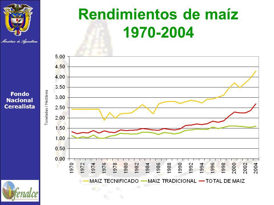 Ministerio de Agricultura Fondo Nacional Cerealista Rendimientos de maíz 1970-2004