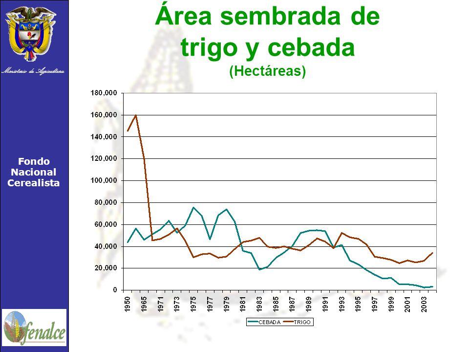 Ministerio de Agricultura Fondo Nacional Cerealista Área sembrada de trigo y cebada (Hectáreas)