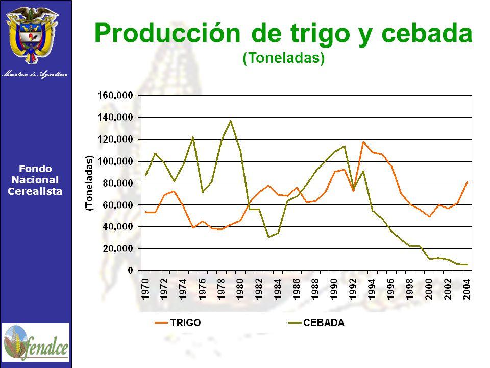 Ministerio de Agricultura Fondo Nacional Cerealista Producción de trigo y cebada (Toneladas)