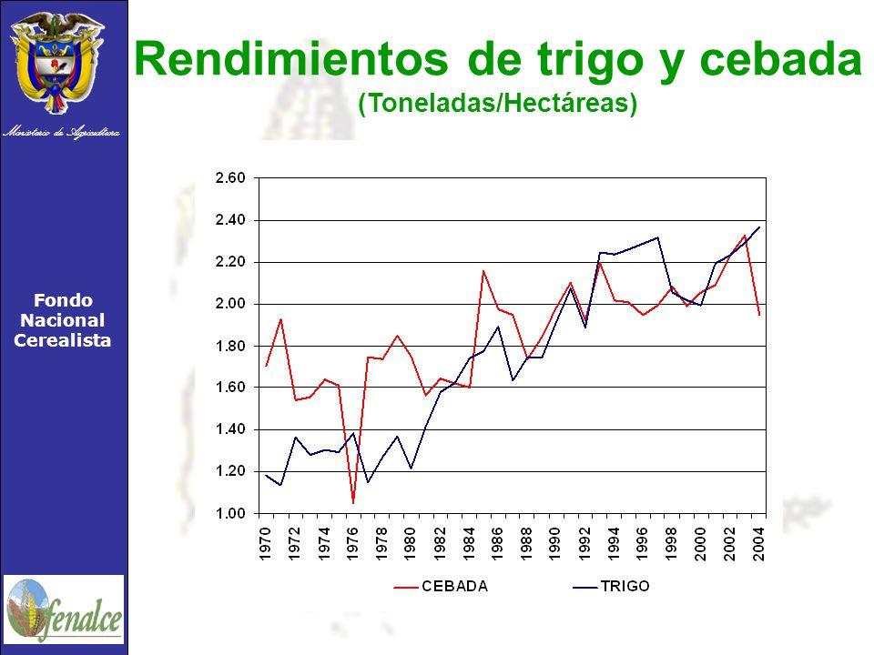 Ministerio de Agricultura Fondo Nacional Cerealista Rendimientos de trigo y cebada (Toneladas/Hectáreas)