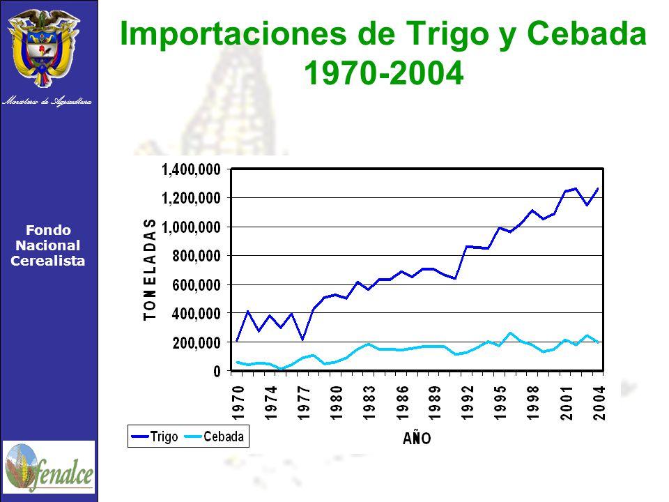 Ministerio de Agricultura Fondo Nacional Cerealista Importaciones de Trigo y Cebada 1970-2004