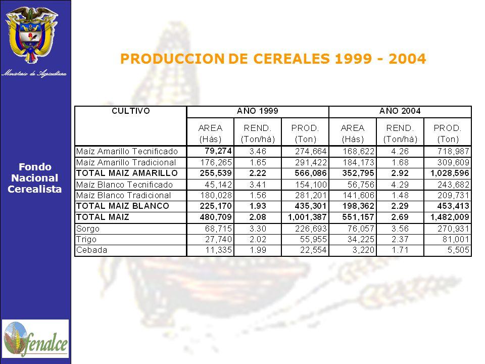 Ministerio de Agricultura Fondo Nacional Cerealista PRODUCCION DE CEREALES 1999 - 2004
