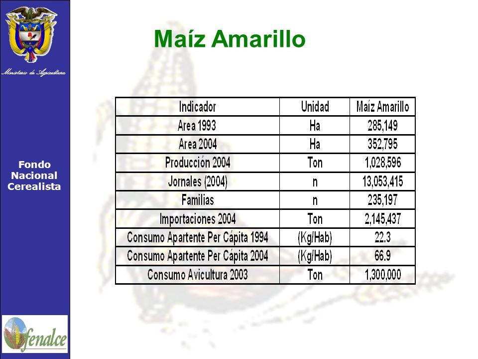 Ministerio de Agricultura Fondo Nacional Cerealista Maíz Amarillo