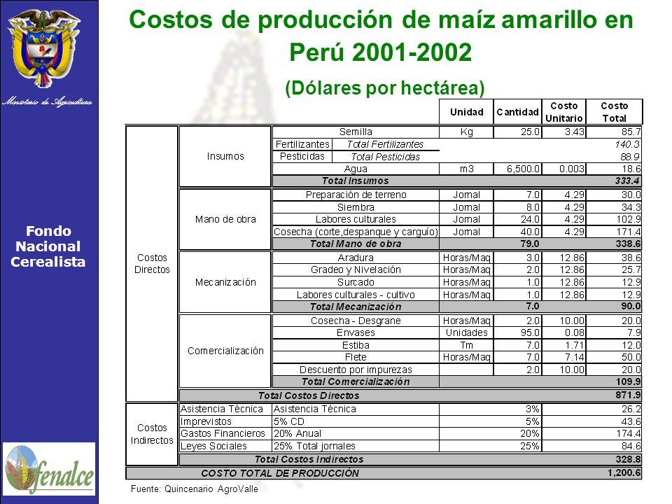 Ministerio de Agricultura Fondo Nacional Cerealista Costos de producción de maíz amarillo en Perú 2001-2002 (Dólares por hectárea) Fuente: Quincenario AgroValle