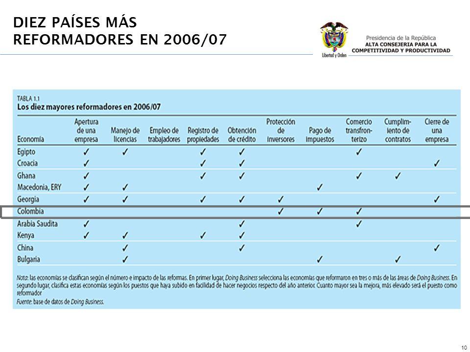 10 DIEZ PAÍSES MÁS REFORMADORES EN 2006/07