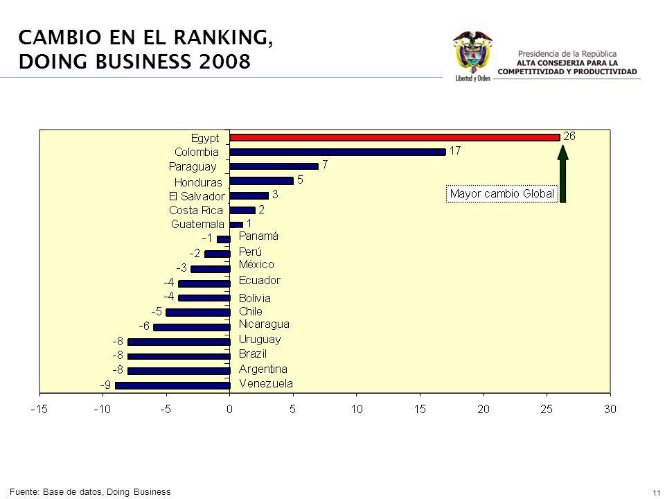 11 Fuente: Base de datos, Doing Business CAMBIO EN EL RANKING, DOING BUSINESS 2008