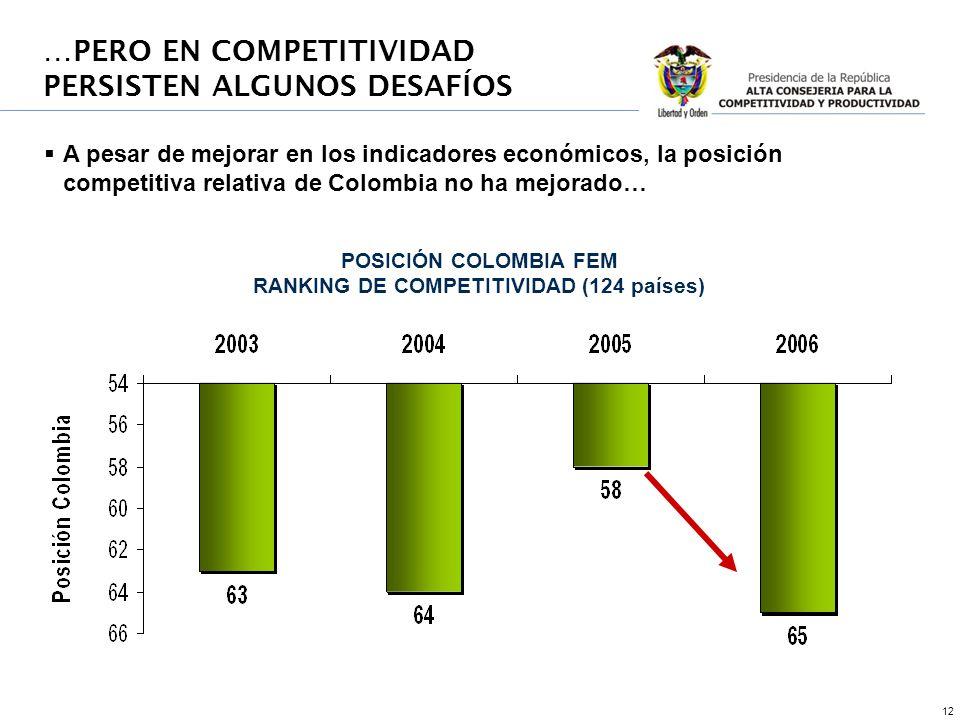 12 POSICIÓN COLOMBIA FEM RANKING DE COMPETITIVIDAD (124 países) …PERO EN COMPETITIVIDAD PERSISTEN ALGUNOS DESAFÍOS A pesar de mejorar en los indicadores económicos, la posición competitiva relativa de Colombia no ha mejorado…