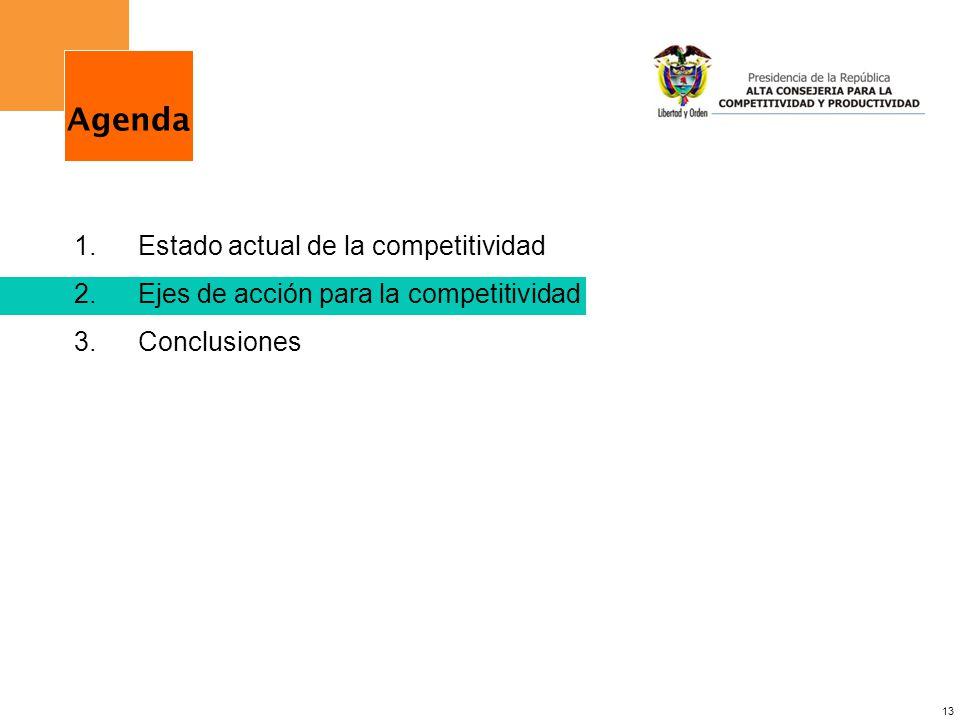 13 1.Estado actual de la competitividad 2.Ejes de acción para la competitividad 3.Conclusiones Agenda