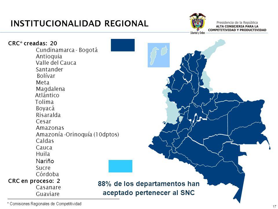 17 CRC* creadas: 20 Cundinamarca - Bogotá Antioquia Valle del Cauca Santander Bolívar Meta Magdalena Atlántico Tolima Boyacá Risaralda Cesar Amazonas Amazonía -Orinoquía (10dptos) Caldas Cauca Huila Nariño Sucre Córdoba CRC en proceso: 2 Casanare Guaviare 88% de los departamentos han aceptado pertenecer al SNC INSTITUCIONALIDAD REGIONAL * Comisiones Regionales de Competitividad