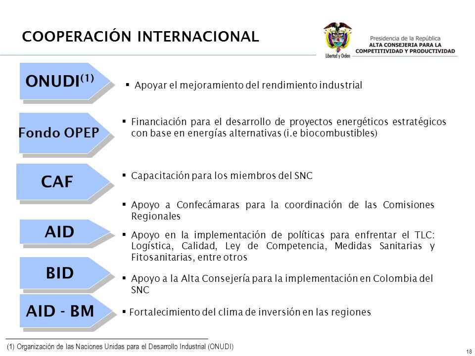 18 ONUDI (1) Apoyar el mejoramiento del rendimiento industrial Financiación para el desarrollo de proyectos energéticos estratégicos con base en energías alternativas (i.e biocombustibles) Fondo OPEP (1) Organización de las Naciones Unidas para el Desarrollo Industrial (ONUDI) CAF Capacitación para los miembros del SNC Apoyo a Confecámaras para la coordinación de las Comisiones Regionales Apoyo en la implementación de políticas para enfrentar el TLC: Logística, Calidad, Ley de Competencia, Medidas Sanitarias y Fitosanitarias, entre otros AID BID Apoyo a la Alta Consejería para la implementación en Colombia del SNC AID - BM Fortalecimiento del clima de inversión en las regiones COOPERACIÓN INTERNACIONAL