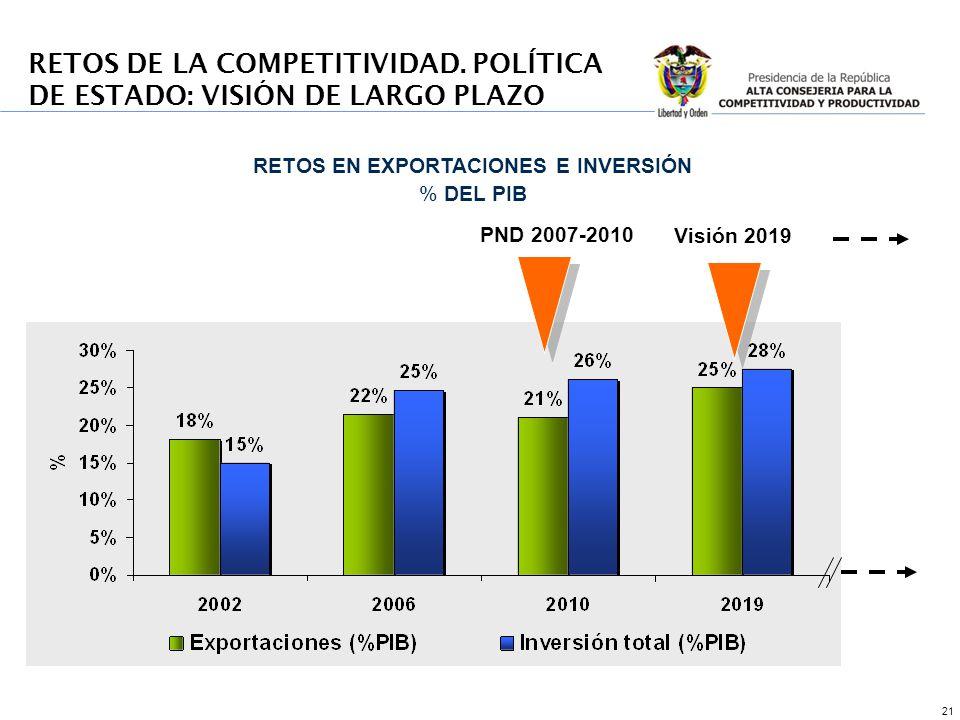 21 PND 2007-2010 Visión 2019 RETOS EN EXPORTACIONES E INVERSIÓN % DEL PIB RETOS DE LA COMPETITIVIDAD.