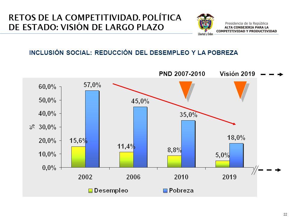 22 PND 2007-2010Visión 2019 INCLUSIÓN SOCIAL: REDUCCIÓN DEL DESEMPLEO Y LA POBREZA RETOS DE LA COMPETITIVIDAD.