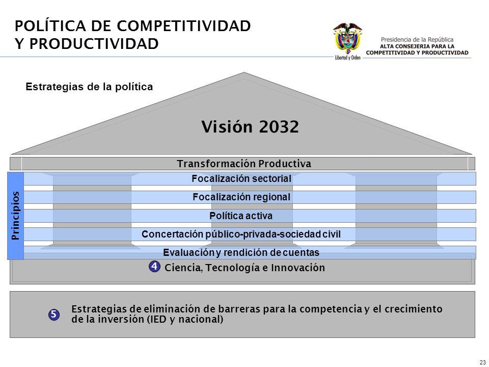 23 4 5 Estrategias de eliminación de barreras para la competencia y el crecimiento de la inversión (IED y nacional) Estrategias de la política Transformación Productiva Ciencia, Tecnología e Innovación POLÍTICA DE COMPETITIVIDAD Y PRODUCTIVIDAD Visión 2032 Focalización sectorial Focalización regional Política activa Concertación público-privada-sociedad civil Evaluación y rendición de cuentas Principios