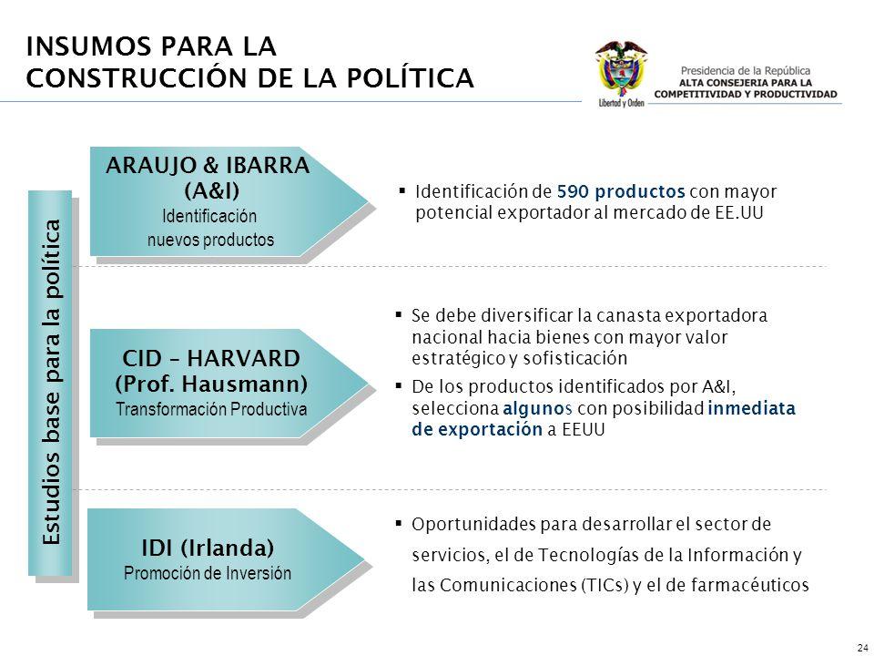 24 CID – HARVARD (Prof. Hausmann) Transformación Productiva CID – HARVARD (Prof.