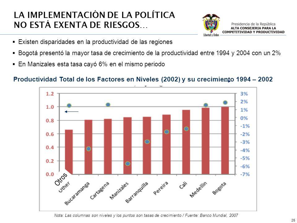 25 LA IMPLEMENTACIÓN DE LA POLÍTICA NO ESTÁ EXENTA DE RIESGOS… Existen disparidades en la productividad de las regiones Bogotá presentó la mayor tasa de crecimiento de la productividad entre 1994 y 2004 con un 2% En Manizales esta tasa cayó 6% en el mismo periodo Productividad Total de los Factores en Niveles (2002) y su crecimiento 1994 – 2002 Nota: Las columnas son niveles y los puntos son tasas de crecimiento / Fuente: Banco Mundial, 2007 Otros