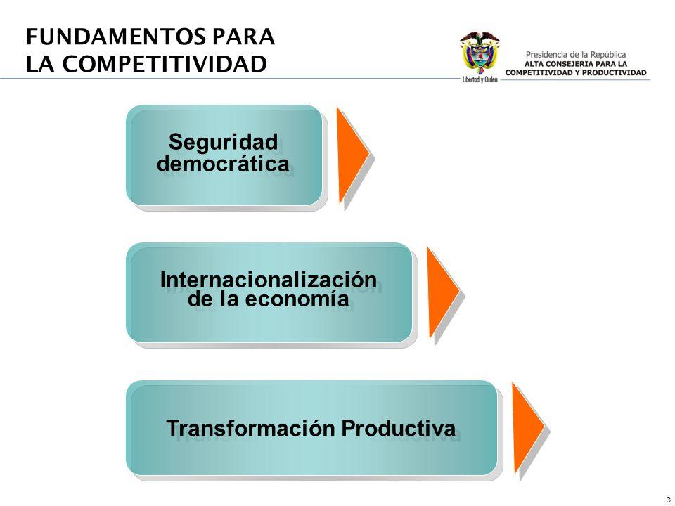 3 Seguridad democrática Internacionalización de la economía Internacionalización de la economía FUNDAMENTOS PARA LA COMPETITIVIDAD Transformación Productiva