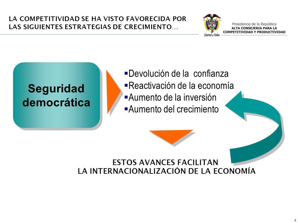 4 Seguridad democrática Devolución de la confianza Reactivación de la economía Aumento de la inversión Aumento del crecimiento ESTOS AVANCES FACILITAN LA INTERNACIONALIZACIÓN DE LA ECONOMÍA LA COMPETITIVIDAD SE HA VISTO FAVORECIDA POR LAS SIGUIENTES ESTRATEGIAS DE CRECIMIENTO…